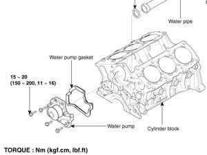 Vue 3D pompe de refroidissement 2005